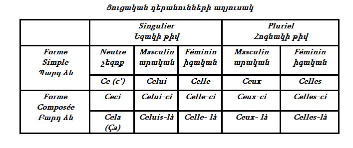 Pronoms démonstratifs — Ցուցական դերանուններ